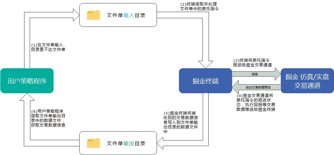文件单处理流程